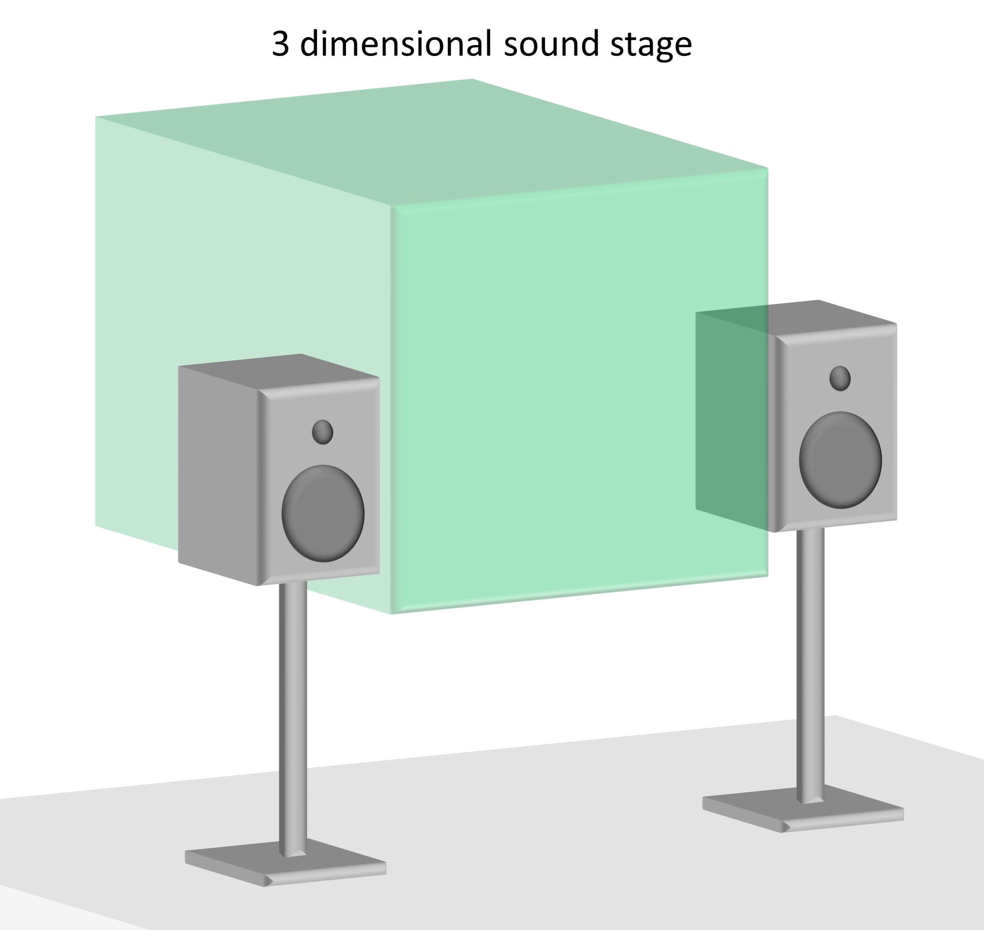 3d soundstage